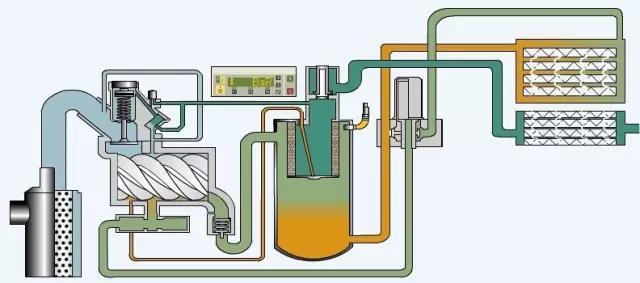 螺杆空压机油泥积碳的成因及控制