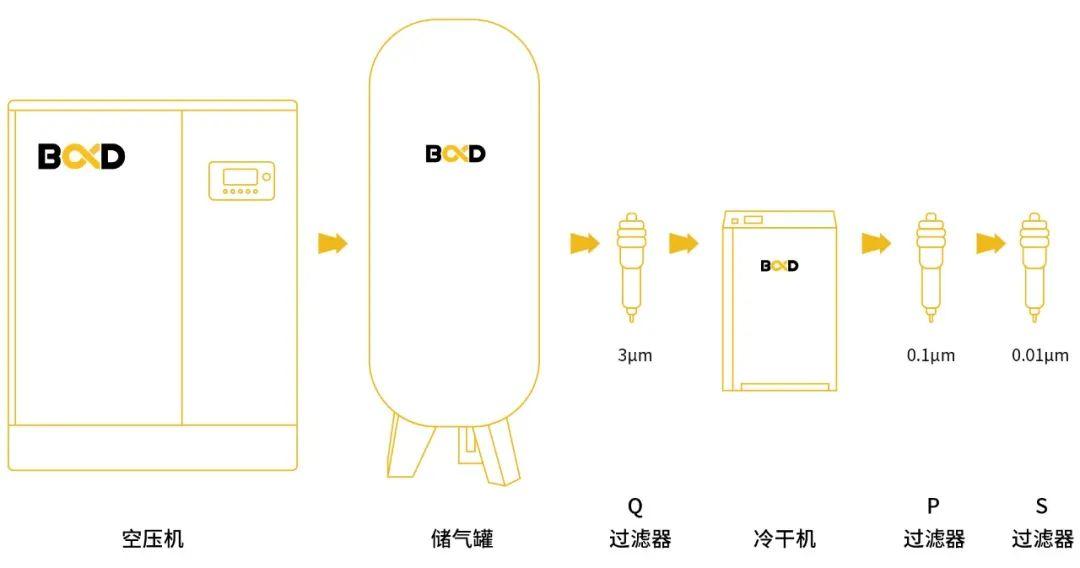 葆德空压机在纺织行业的应用