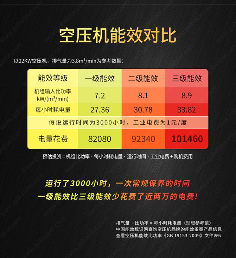 节能省电:葆德掌握核心技术,一张图带您看懂空压机能效等级
