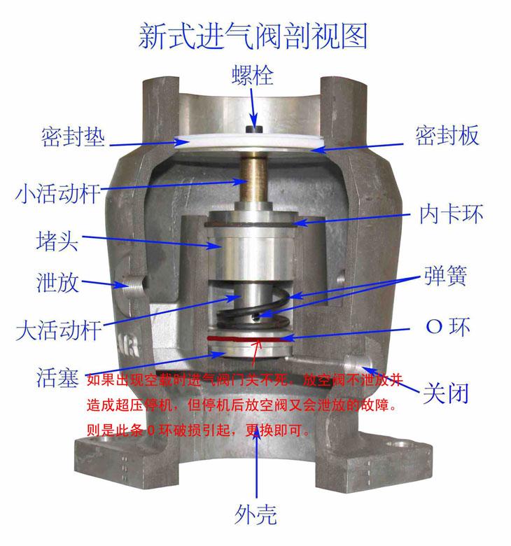 螺杆空压机各部件工作原理与介绍