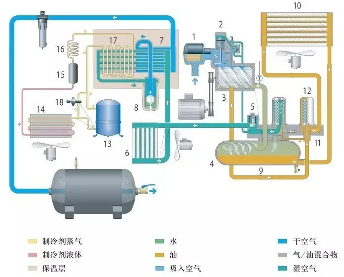 螺杆空压机润滑油消耗大但找不到原因?