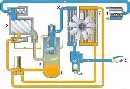 对应空压机渗油、滴油、漏油,处理方法原来是