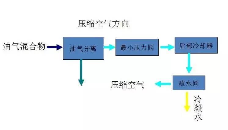 如何提高螺杆空压机的排气量?